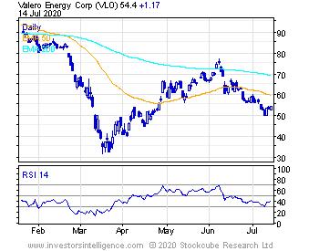 Short Term Stock Chart